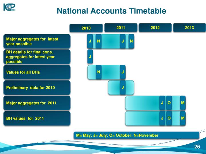 National Accounts Timetable