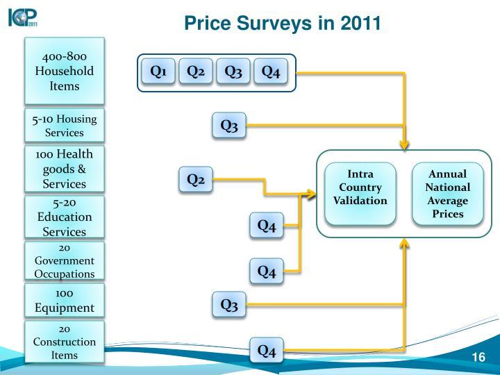Price Surveys in 2011