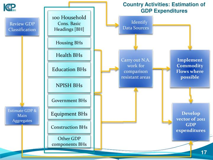 Country Activities: Estimation of GDP Expenditures