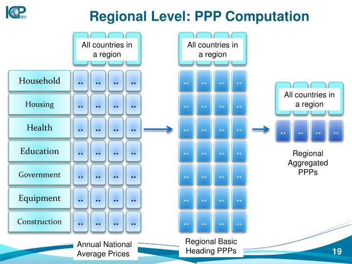 Regional Level: PPP Computation