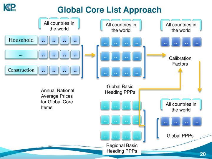 Global Core List Approach