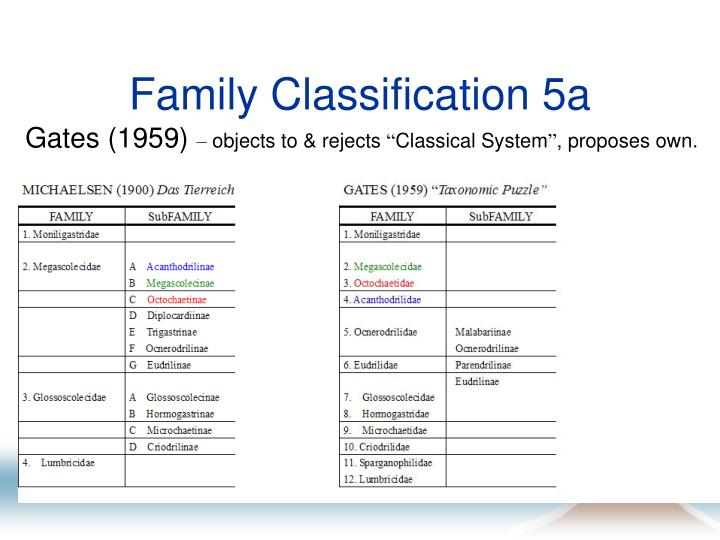 Family Classification 5a