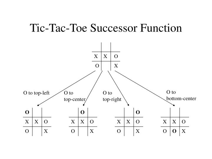 Tic tac toe successor function