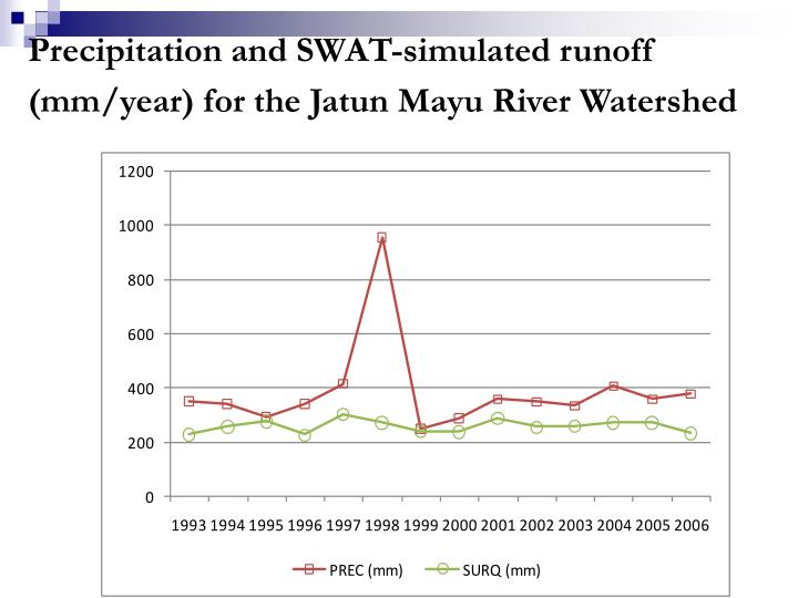 Precipitation and SWAT-simulated runoff (mm/year) for the Jatun Mayu River Watershed