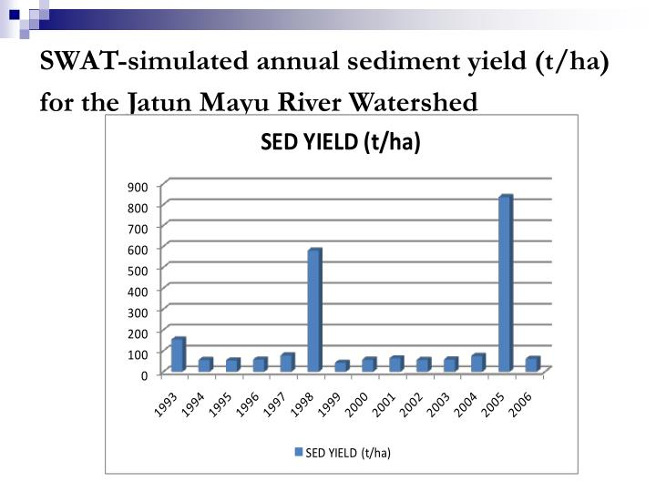 SWAT-simulated annual sediment yield (t/ha) for the Jatun Mayu River Watershed