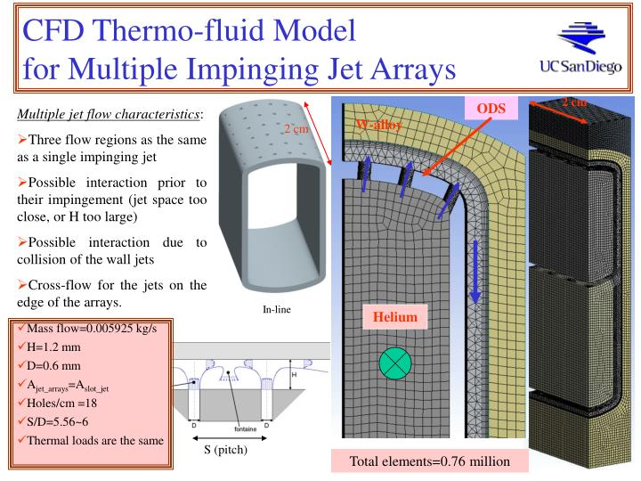CFD Thermo-fluid Model