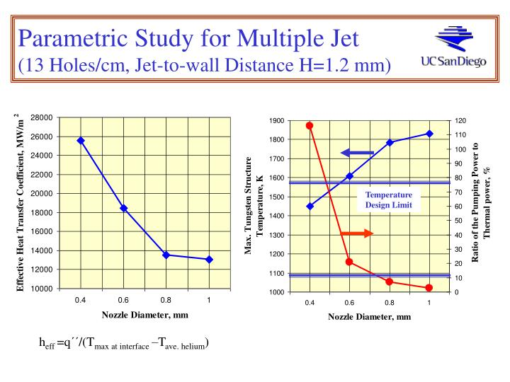 Parametric Study for Multiple Jet