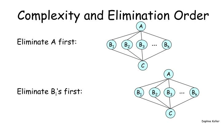 Complexity and Elimination Order