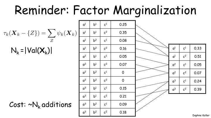 Reminder: Factor Marginalization