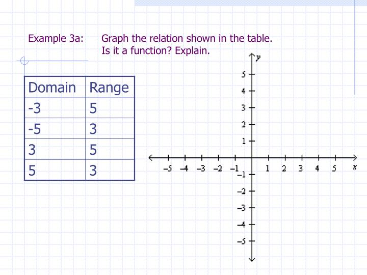 Example 3a: 	Graph the relation shown in the table.