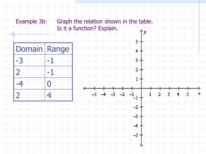 Example 3b: 	Graph the relation shown in the table.