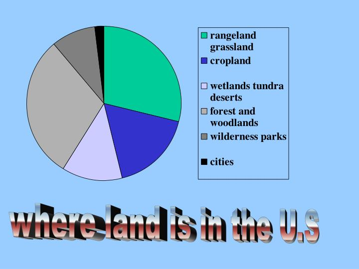 Where land is in the U.S