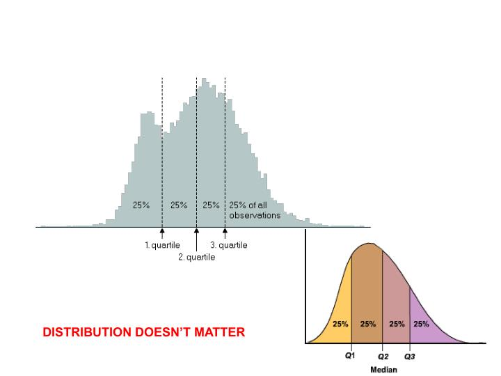 DISTRIBUTION DOESN'T MATTER