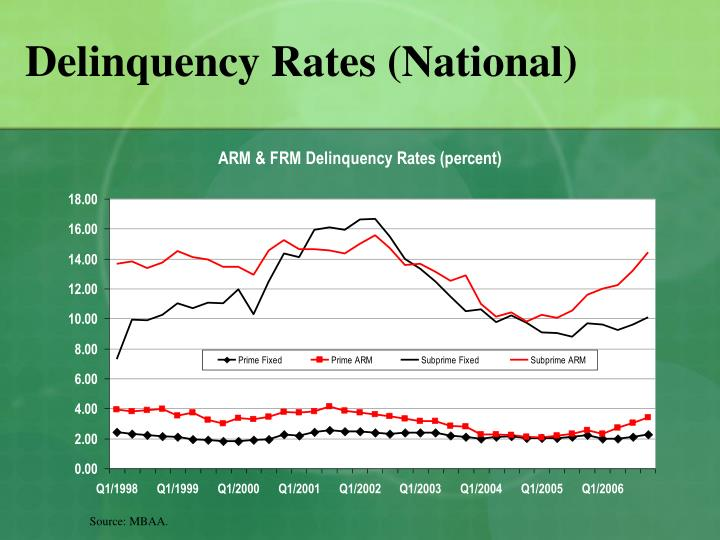 Delinquency rates national