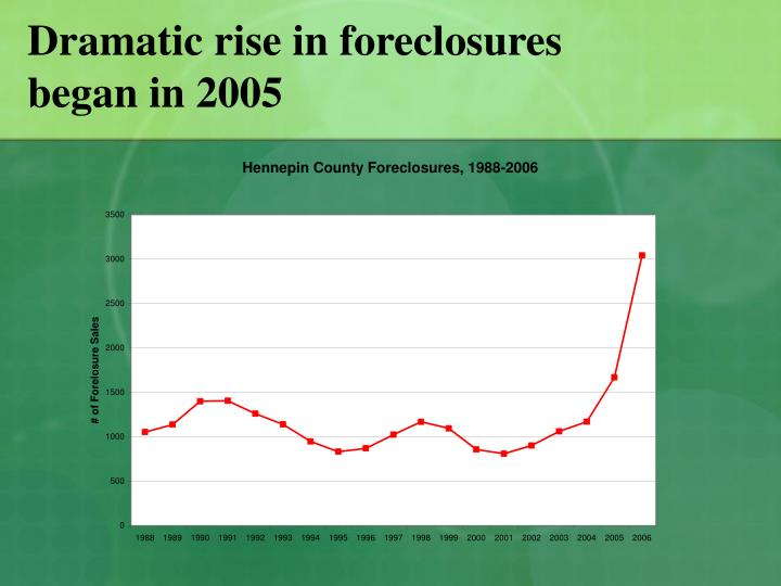Dramatic rise in foreclosures