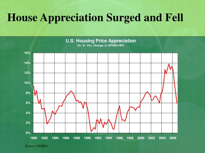 House Appreciation Surged and Fell