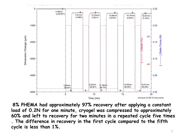 8% PHEMA had approximately 97% recovery after applying a constant load of 0.2N for one minute, cryogel was compressed to approximately 60% and left to recovery for two minutes in a repeated cycle five times . The difference in recovery in the first cycle compared to the fifth cycle is less than 1%.