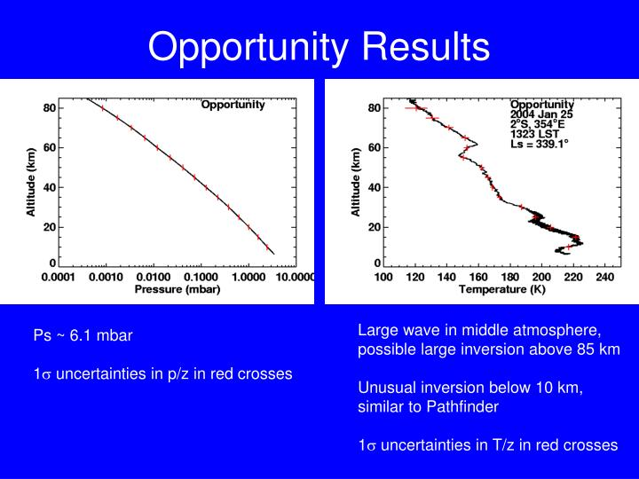 Opportunity Results
