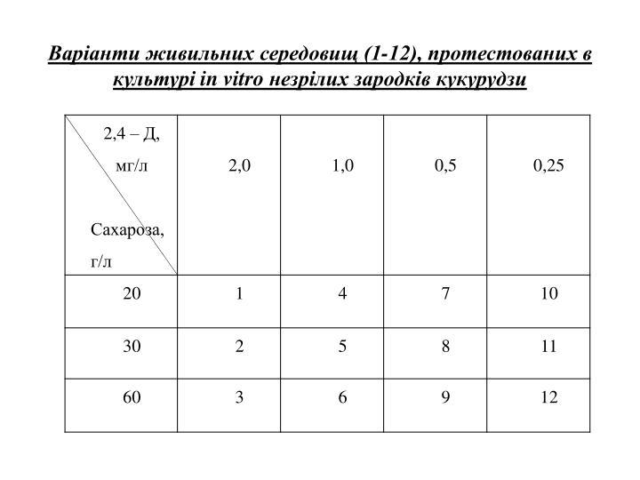 Варіанти живильних середовищ (1-12), протестованих в культурі