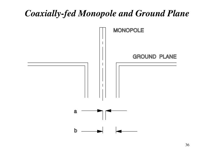 Coaxially-fed Monopole and Ground Plane