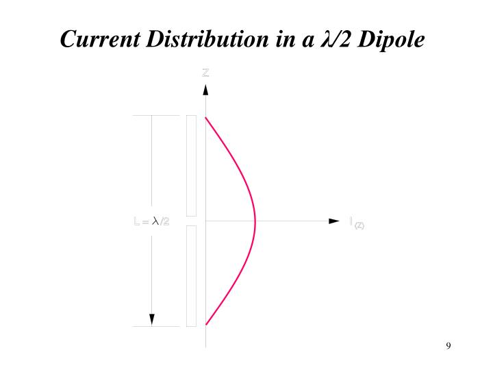 Current Distribution in a