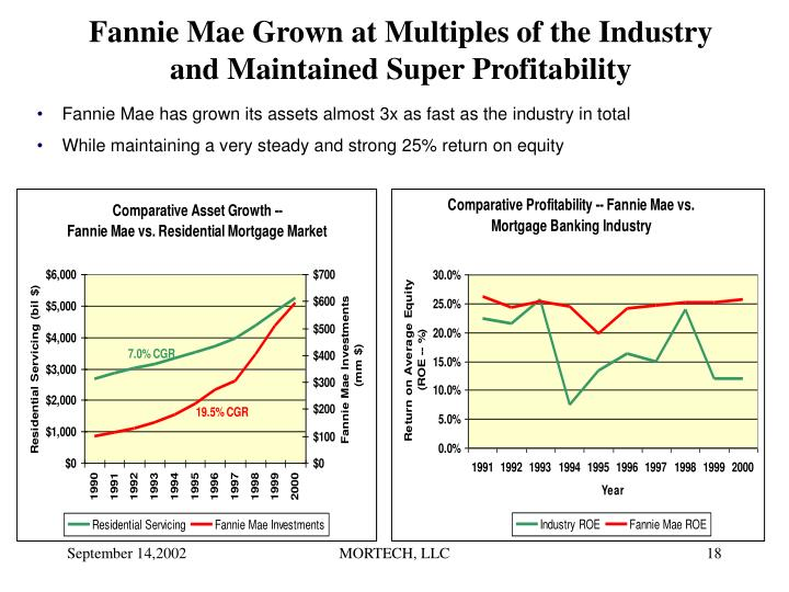 Fannie Mae Grown at Multiples of the Industry and Maintained Super Profitability