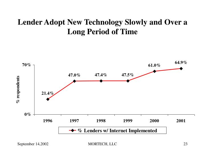 Lender Adopt New Technology Slowly and Over a Long Period of Time