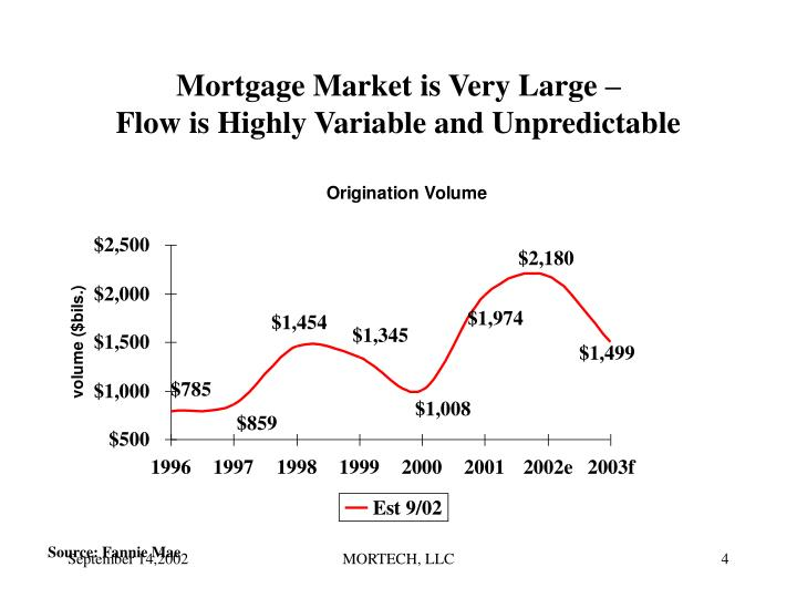 Mortgage Market is Very Large –
