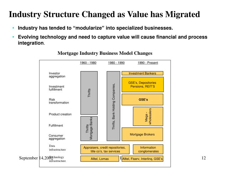 Industry Structure Changed as Value has Migrated