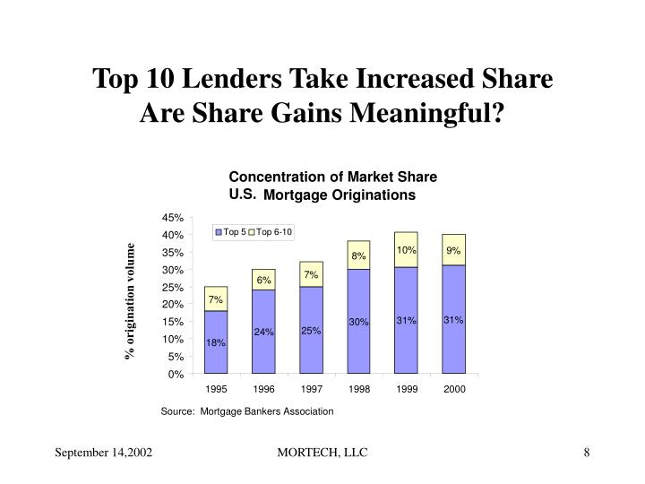 Top 10 Lenders Take Increased Share
