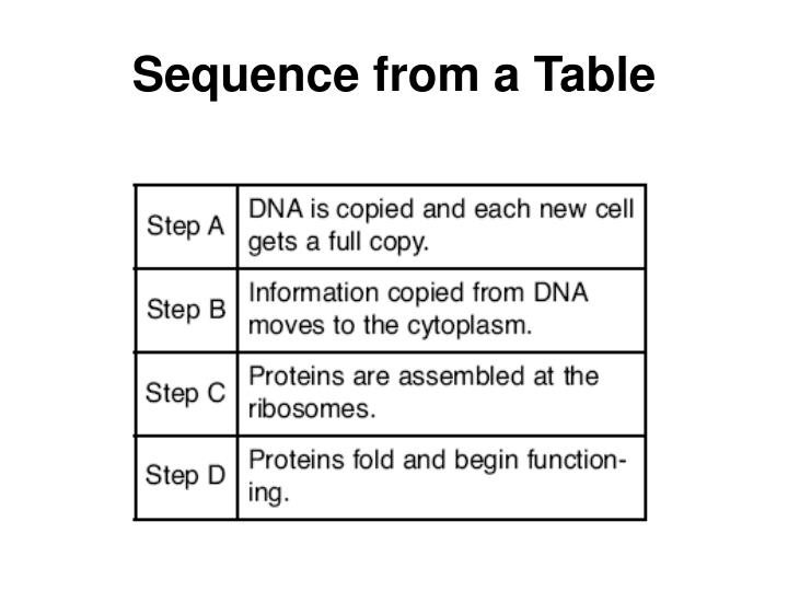 Sequence from a Table