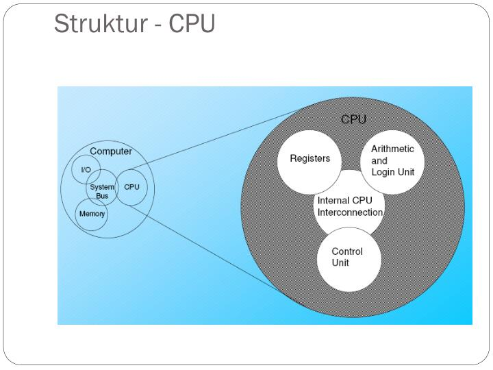 Struktur - CPU