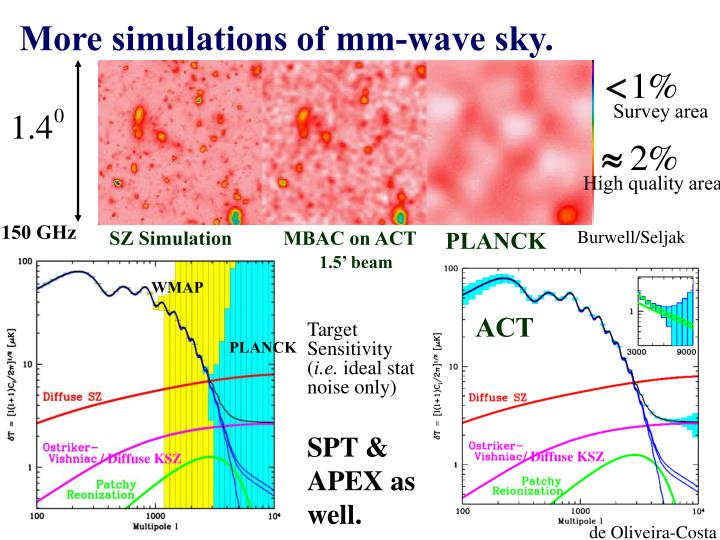More simulations of mm-wave sky.