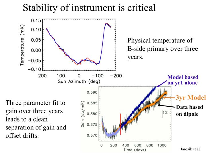Stability of instrument is critical