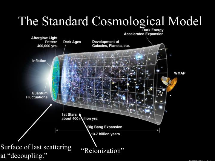 The standard cosmological model