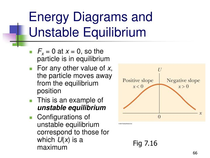 Energy Diagrams and Unstable Equilibrium