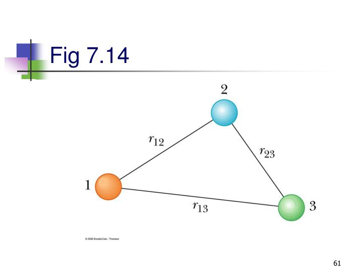 Fig 7.14