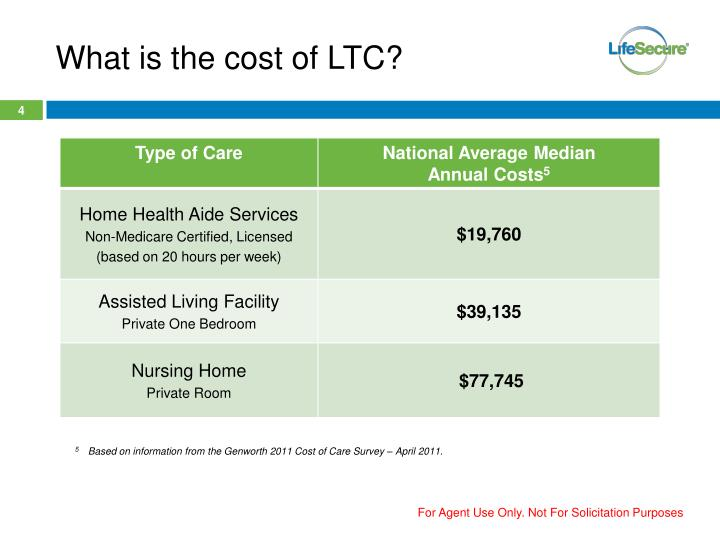 What is the cost of LTC?