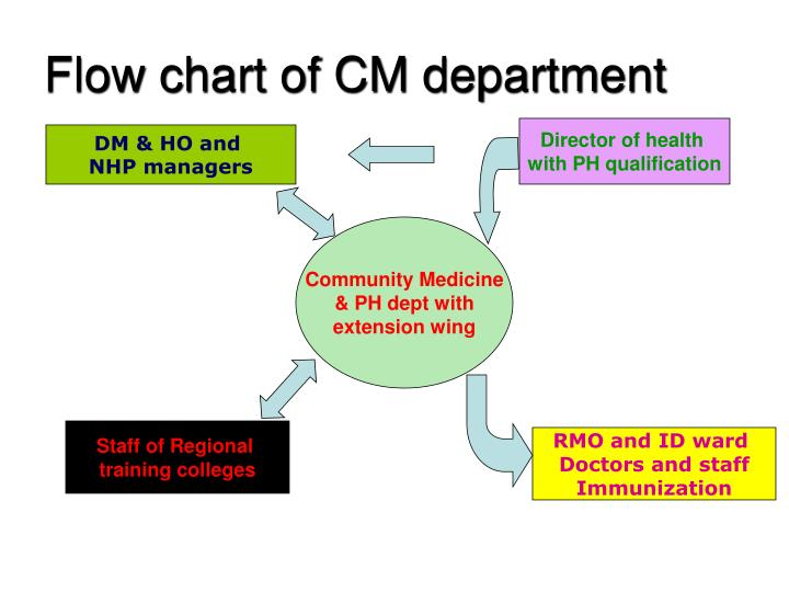 Flow chart of CM department