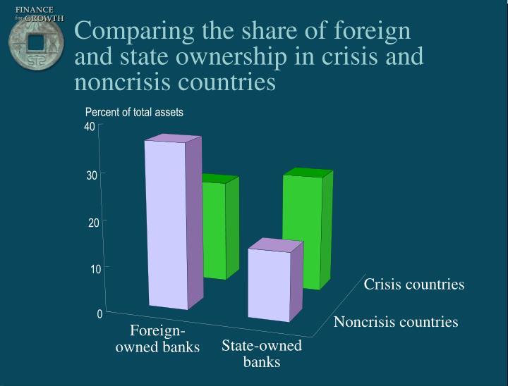 Percent of total assets