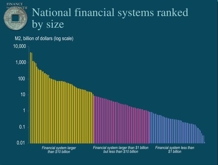 Financial system larger than $1 billion