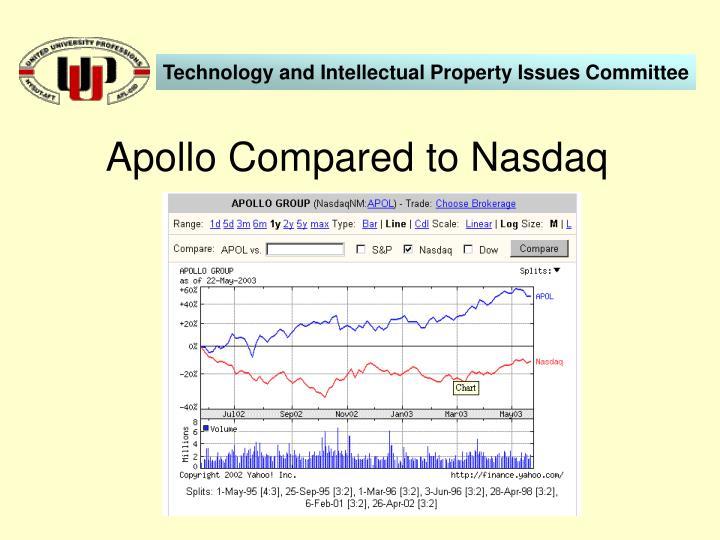 Apollo Compared to Nasdaq