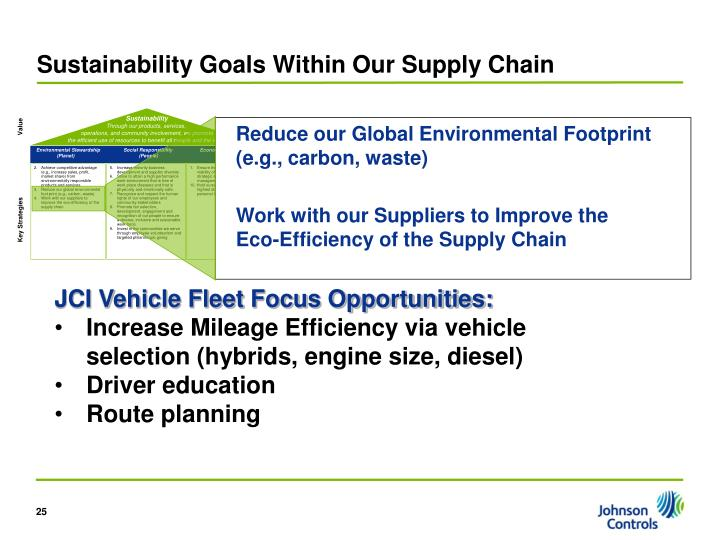 Sustainability Goals Within Our Supply Chain