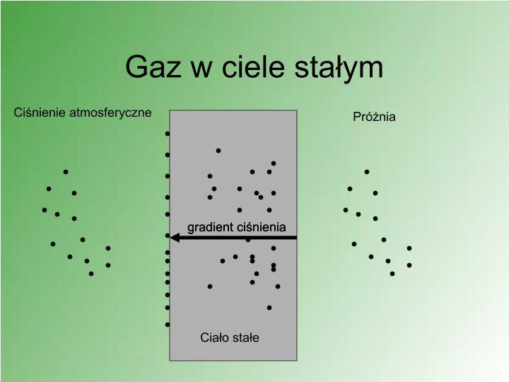 gradient ciśnienia