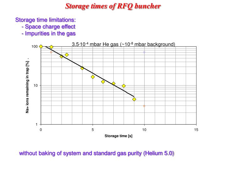 Storage times of RFQ buncher