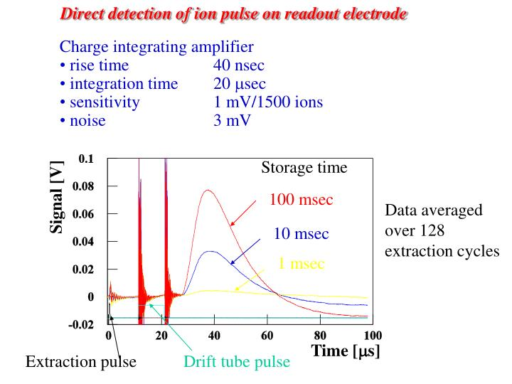 Direct detection of ion pulse on readout electrode