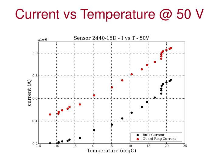 Current vs Temperature @ 50 V