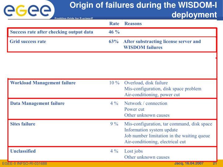 Origin of failures during the WISDOM-I deployment