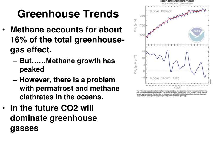 Greenhouse Trends