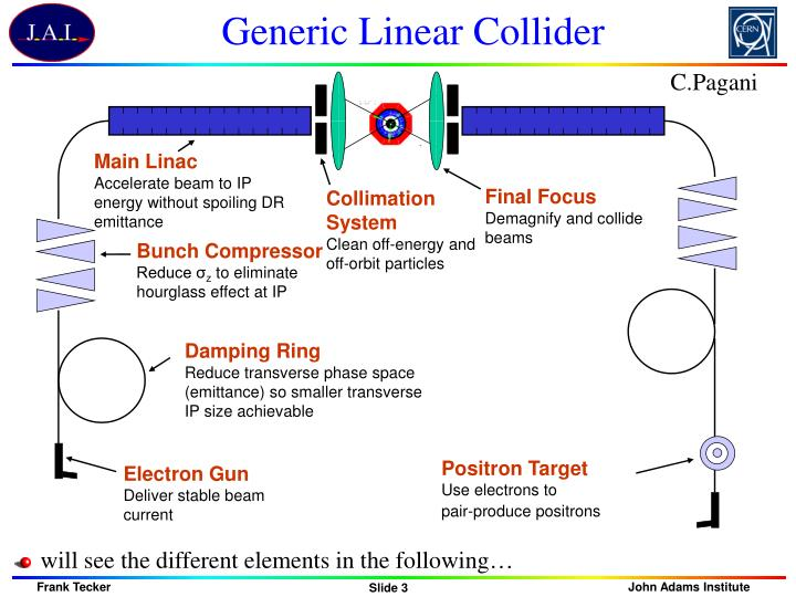 Generic linear collider